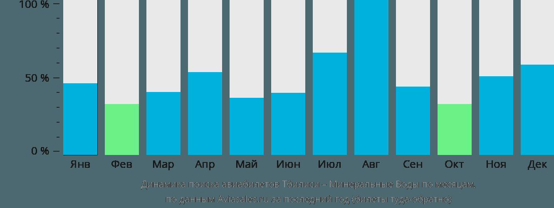 Динамика поиска авиабилетов из Тбилиси в Минеральные воды по месяцам