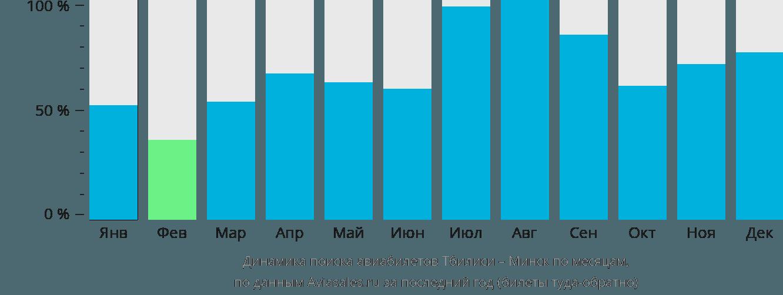 Динамика поиска авиабилетов из Тбилиси в Минск по месяцам