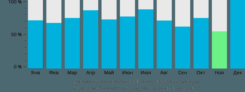 Динамика поиска авиабилетов из Тбилиси в Мюнхен по месяцам
