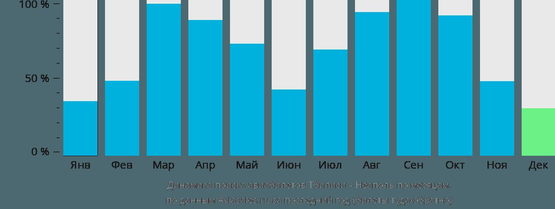 Динамика поиска авиабилетов из Тбилиси в Неаполь по месяцам