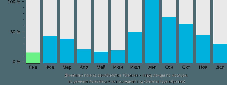 Динамика поиска авиабилетов из Тбилиси в Нидерланды по месяцам