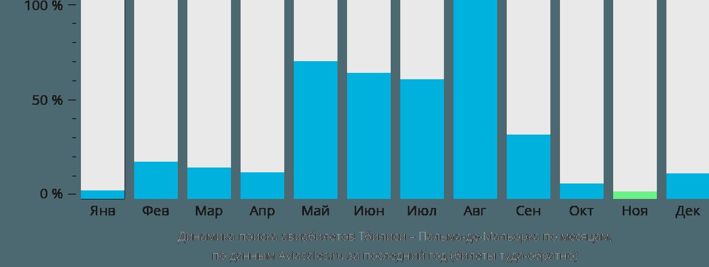 Динамика поиска авиабилетов из Тбилиси в Пальма-де-Майорку по месяцам