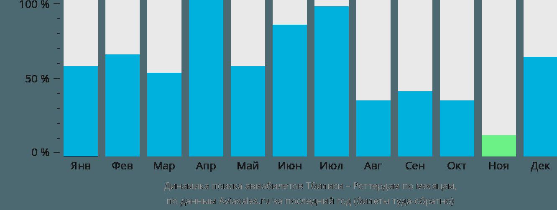 Динамика поиска авиабилетов из Тбилиси в Роттердам по месяцам