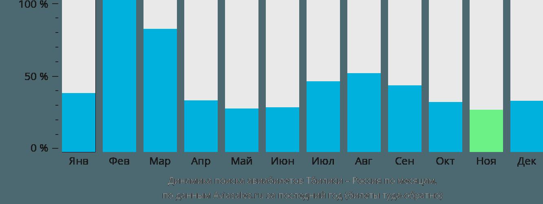 Динамика поиска авиабилетов из Тбилиси в Россию по месяцам