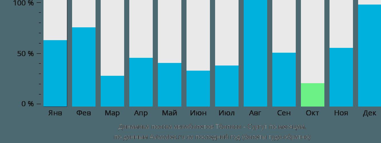 Динамика поиска авиабилетов из Тбилиси в Сургут по месяцам