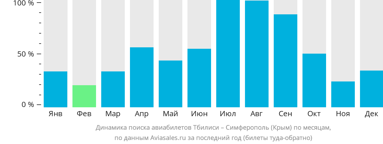 Динамика поиска авиабилетов из Тбилиси в Симферополь по месяцам