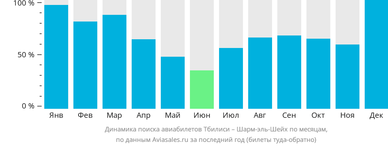 Динамика поиска авиабилетов из Тбилиси в Шарм-эш-Шейх по месяцам