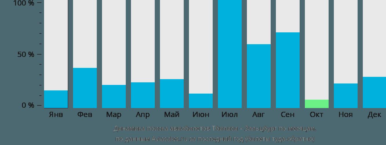 Динамика поиска авиабилетов из Тбилиси в Зальцбург по месяцам