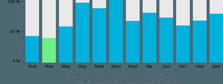 Динамика поиска авиабилетов из Тбилиси в Ташкент по месяцам