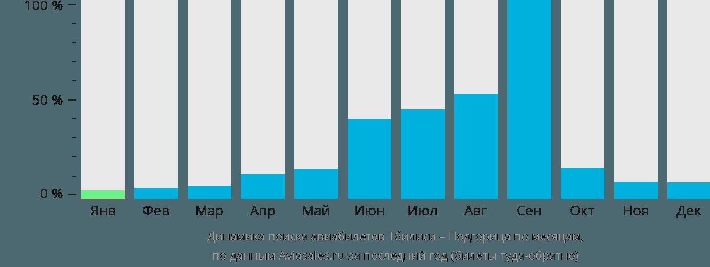 Динамика поиска авиабилетов из Тбилиси в Подгорицу по месяцам