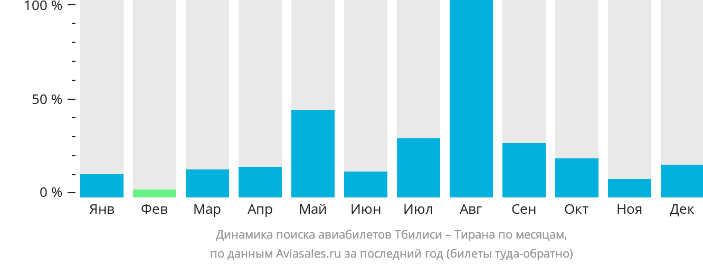 Динамика поиска авиабилетов из Тбилиси в Тирану по месяцам