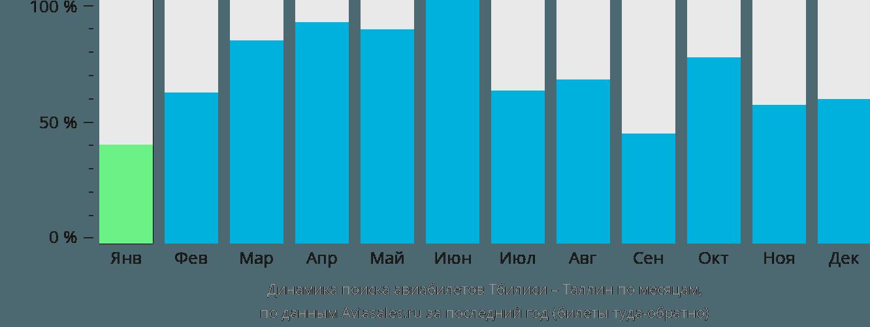 Динамика поиска авиабилетов из Тбилиси в Таллин по месяцам