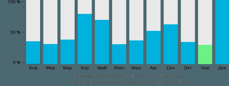 Динамика поиска авиабилетов из Тбилиси в Уфу по месяцам