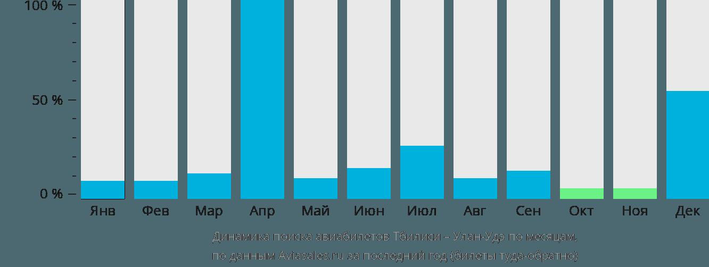 Динамика поиска авиабилетов из Тбилиси в Улан-Удэ по месяцам