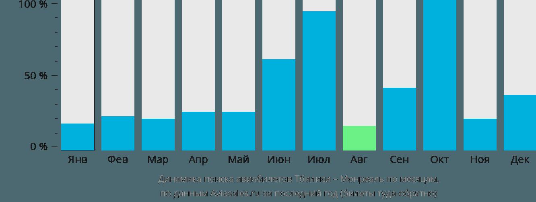 Динамика поиска авиабилетов из Тбилиси в Монреаль по месяцам