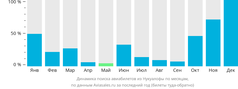 Динамика поиска авиабилетов из Нукуалофы по месяцам