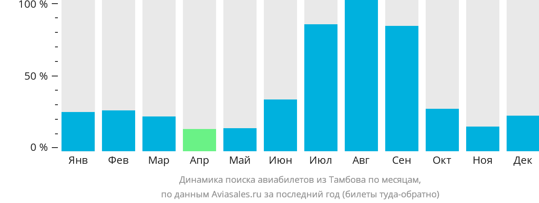 Динамика поиска авиабилетов из Тамбова по месяцам