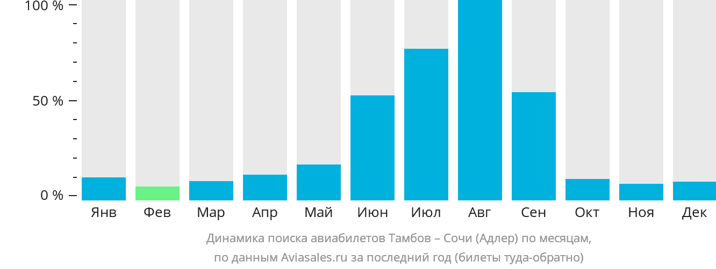 Динамика поиска авиабилетов из Тамбова в Сочи по месяцам