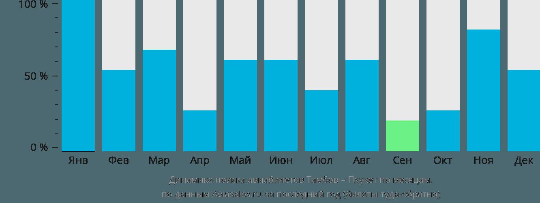 Динамика поиска авиабилетов из Тамбова на Пхукет по месяцам