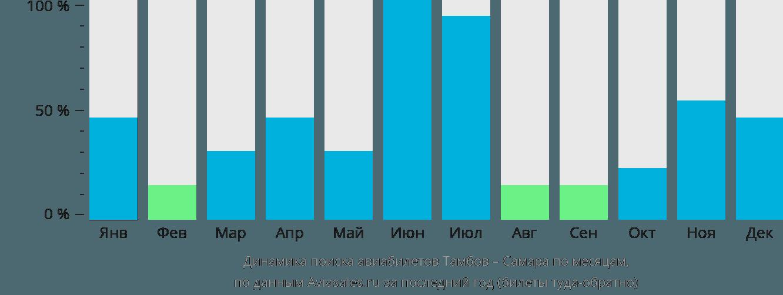 Динамика поиска авиабилетов из Тамбова в Самару по месяцам