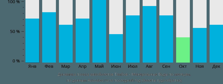 Динамика поиска авиабилетов из Тамбова в Минеральные воды по месяцам