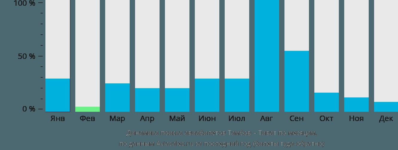 Динамика поиска авиабилетов из Тамбова в Тиват по месяцам