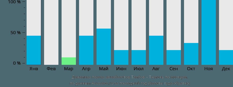Динамика поиска авиабилетов из Тамбова в Тюмень по месяцам