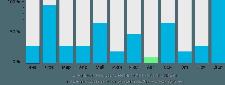 Динамика поиска авиабилетов из Тамбова в Уфу по месяцам