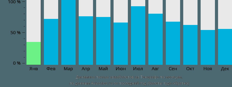 Динамика поиска авиабилетов из Тенерифе по месяцам