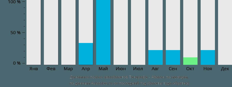 Динамика поиска авиабилетов из Тенерифе в Абакан по месяцам
