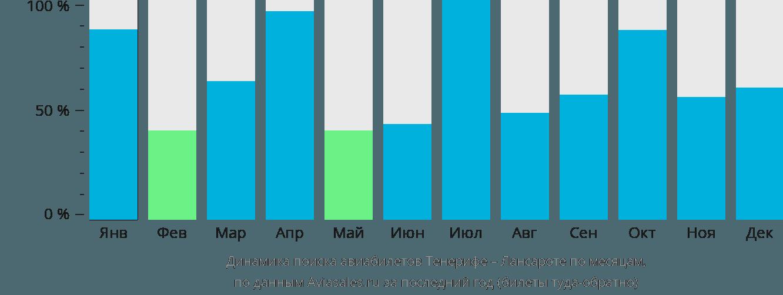 Динамика поиска авиабилетов из Тенерифе в Лансароте по месяцам