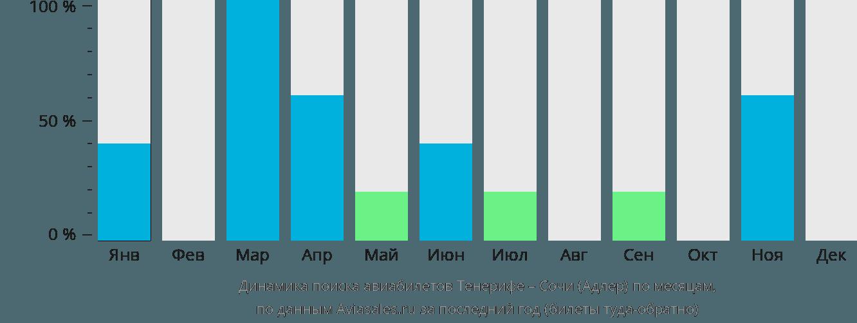 Динамика поиска авиабилетов из Тенерифе в Сочи  по месяцам