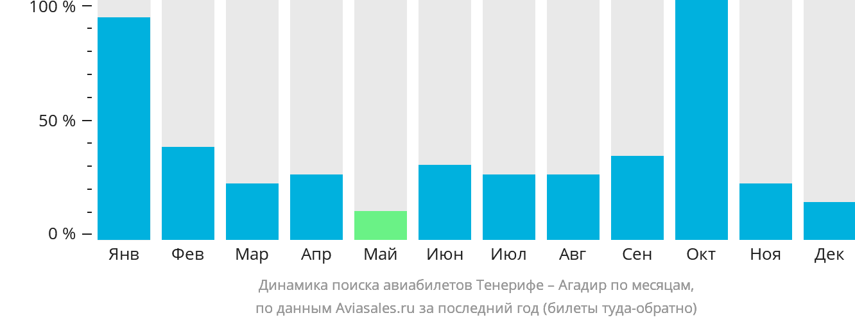 Динамика поиска авиабилетов из Тенерифе в Агадир по месяцам