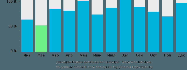 Динамика поиска авиабилетов из Тенерифе в Малагу по месяцам