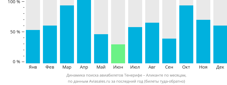 Динамика поиска авиабилетов из Тенерифе в Аликанте по месяцам