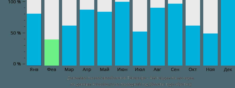 Динамика поиска авиабилетов из Тенерифе в Амстердам по месяцам