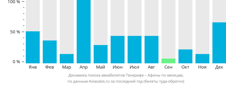 Динамика поиска авиабилетов из Тенерифе в Афины по месяцам