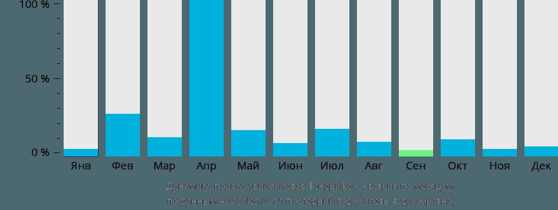 Динамика поиска авиабилетов из Тенерифе в Австрию по месяцам