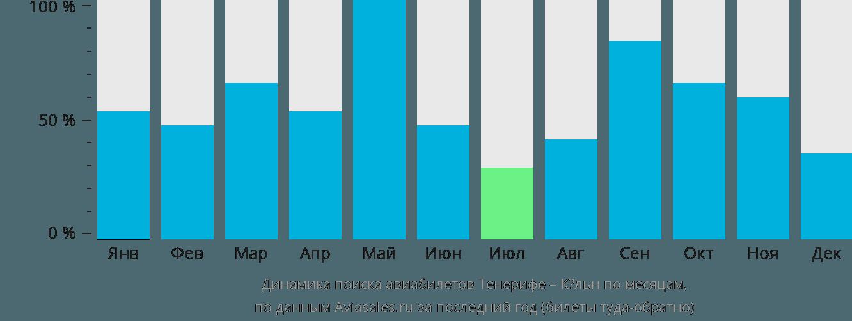 Динамика поиска авиабилетов из Тенерифе в Кёльн по месяцам