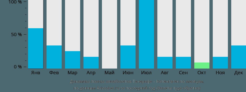 Динамика поиска авиабилетов из Тенерифе в Копенгаген по месяцам