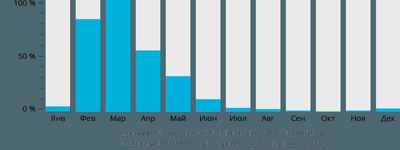 Динамика поиска авиабилетов из Тенерифе в Чехию по месяцам