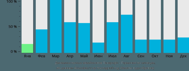 Динамика поиска авиабилетов из Тенерифе в Германию по месяцам