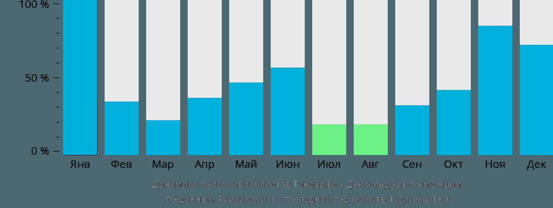 Динамика поиска авиабилетов из Тенерифе в Дюссельдорф по месяцам