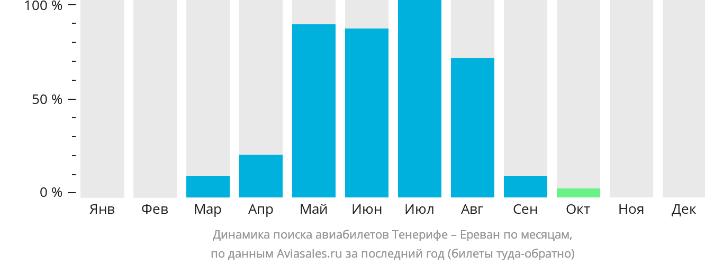 Динамика поиска авиабилетов из Тенерифе в Ереван по месяцам