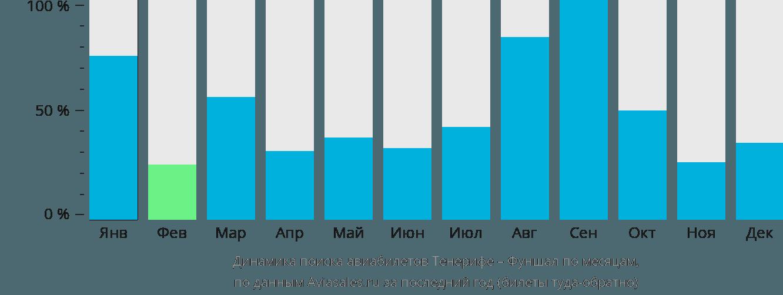 Динамика поиска авиабилетов из Тенерифе в Фуншал по месяцам