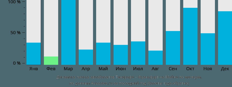 Динамика поиска авиабилетов из Тенерифе во Франкфурт-на-Майне по месяцам