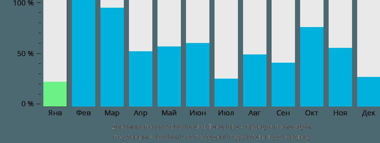 Динамика поиска авиабилетов из Тенерифе во Францию по месяцам