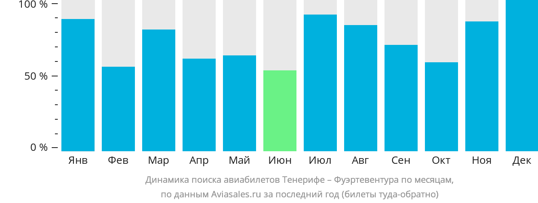 Динамика поиска авиабилетов из Тенерифе в Фуэртевентуру по месяцам