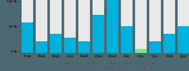 Динамика поиска авиабилетов из Тенерифе в Женеву по месяцам