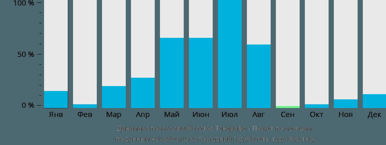 Динамика поиска авиабилетов из Тенерифе на Пхукет по месяцам